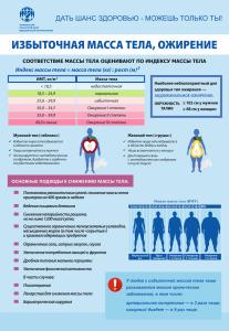 4 Плакат Избыт масса тела ожирение_кр