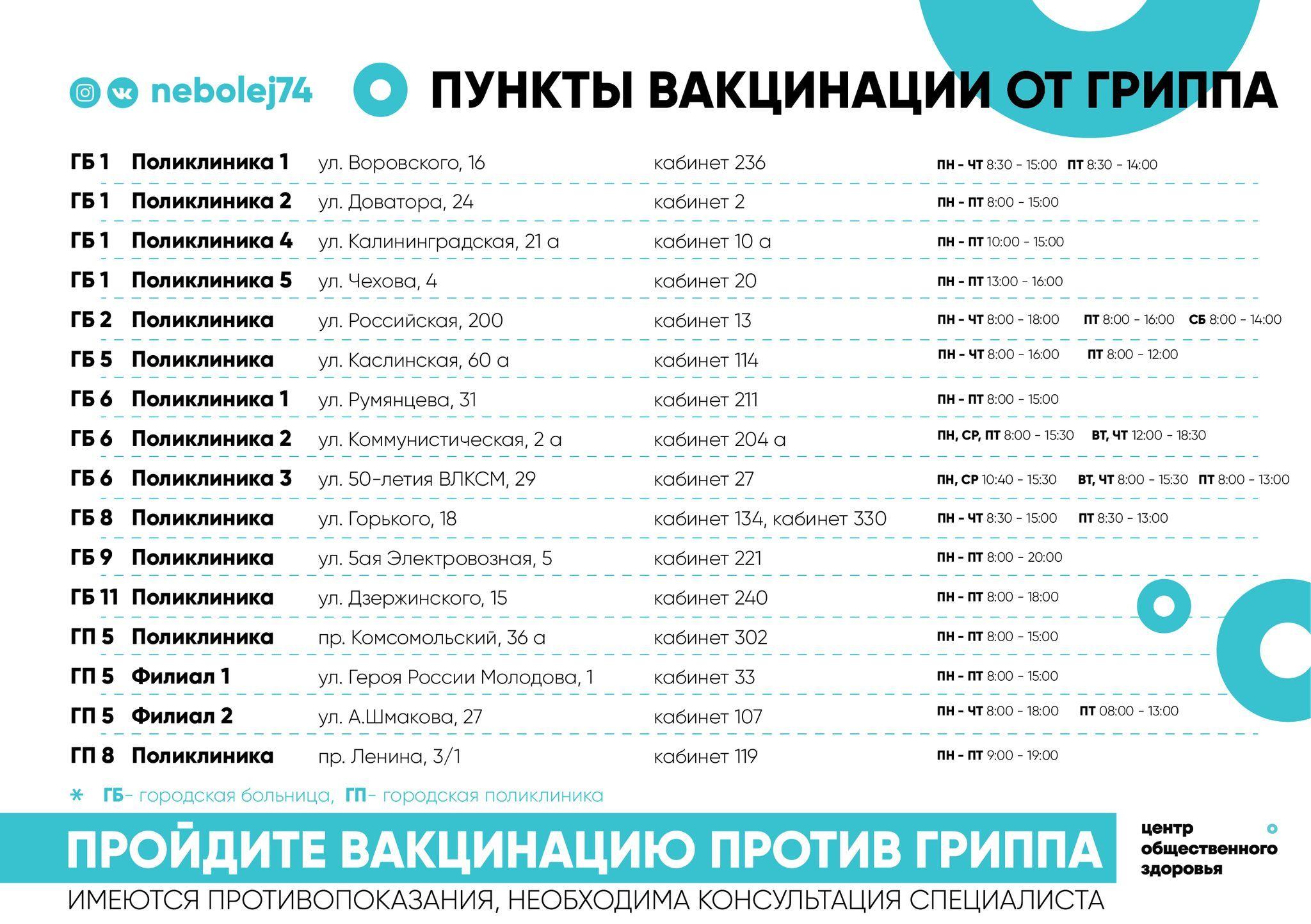Челябинцы бесплатно могут поставить прививку от гриппав поликлиниках города_1